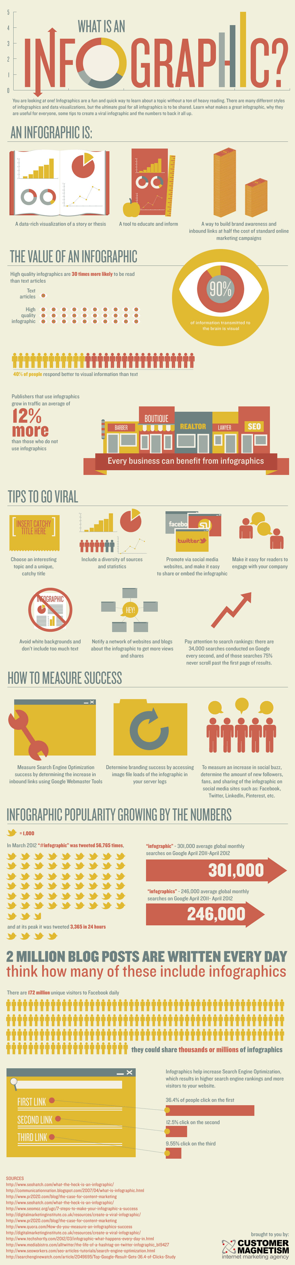Infographics - the long and short of visual #content