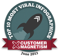 Top Infographics Badge