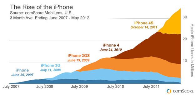 the iPhone turns 5