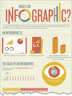 What Is An Infographic? A Graphic to Define Infographics