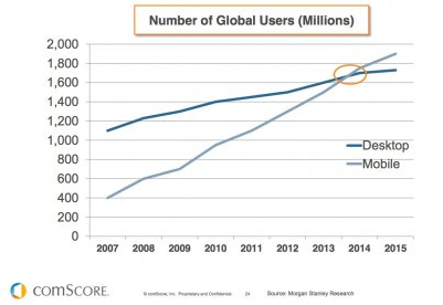 mobile Internet passes desktop