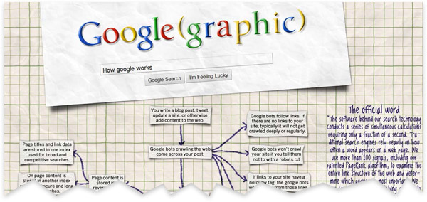How Google Works Infographic