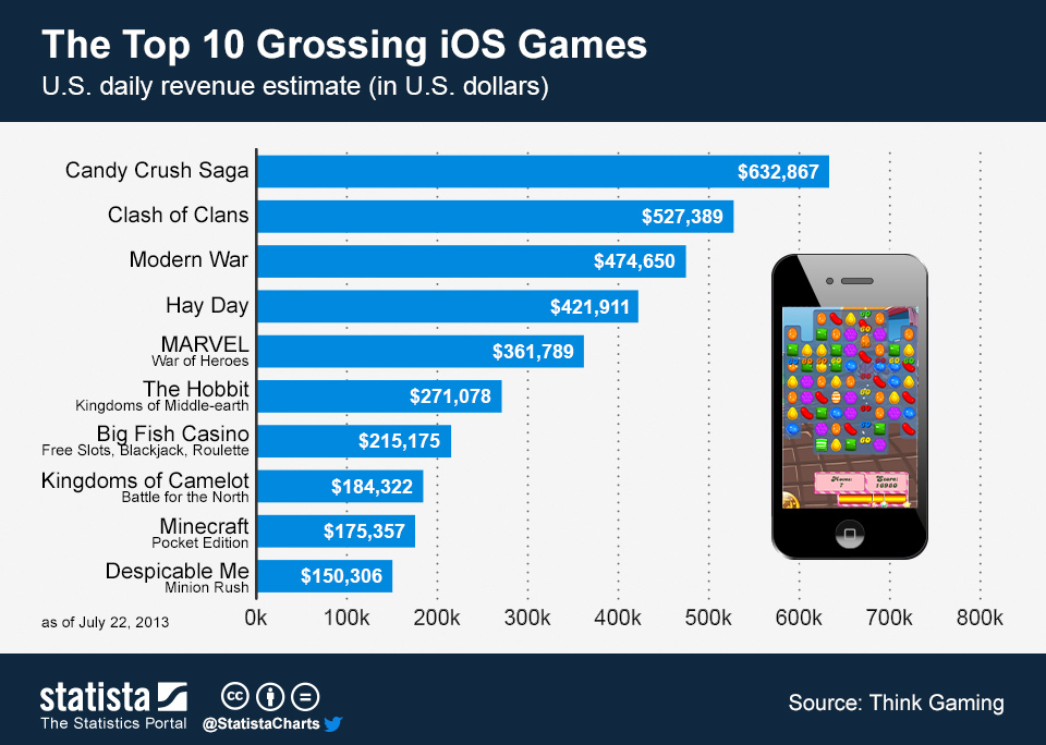 ChartOfTheDay_1285_The_Top_10_Grossing_iOS_Games_n