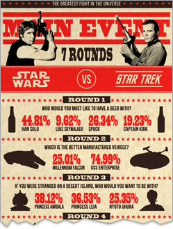 Star Wars VS. Star Trek: The Greatest Fight in the Universe