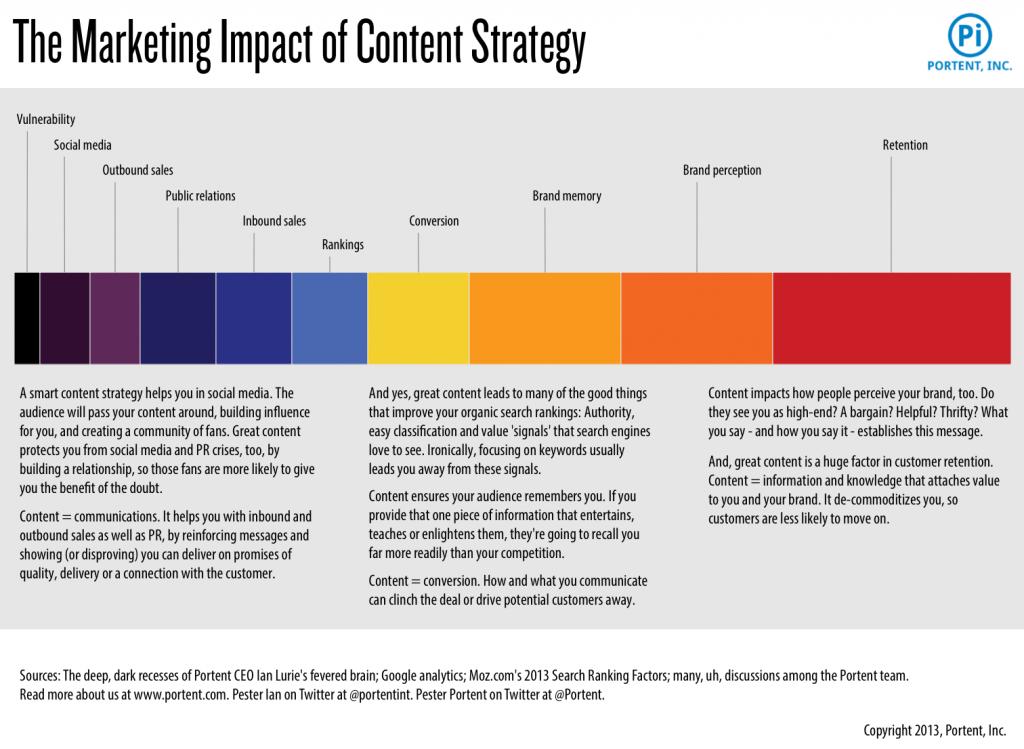 content-influences