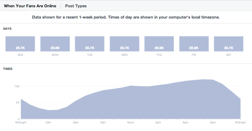facebook insights graph