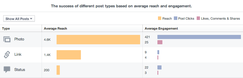 facebook post types insights