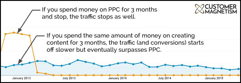 PPC vs Content Image 2