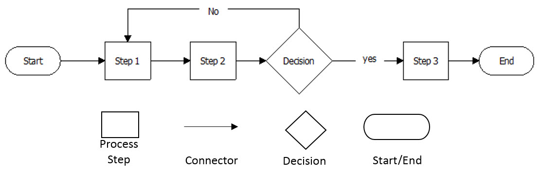 defined-process-map