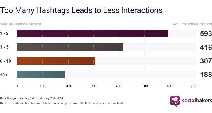 hashtags-graph
