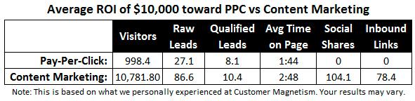 ppc-vs-content