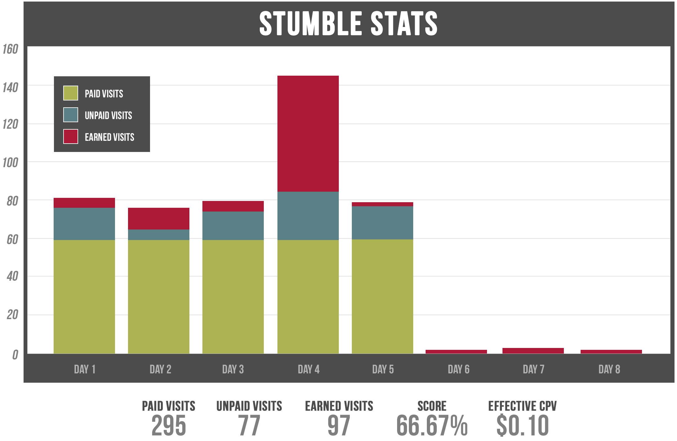 stumble-stats-1