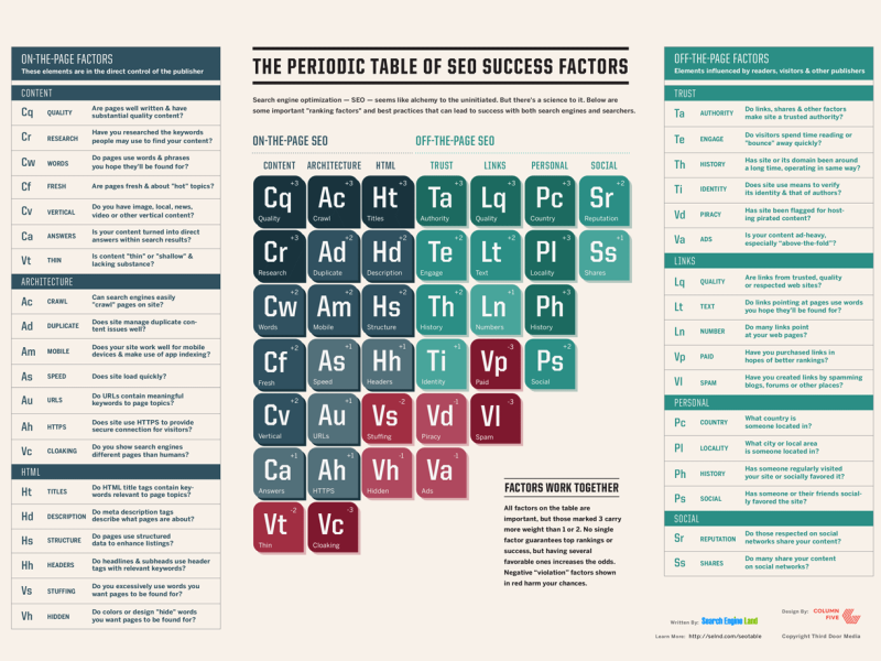 periodic-table-of-seo-2015-800x600
