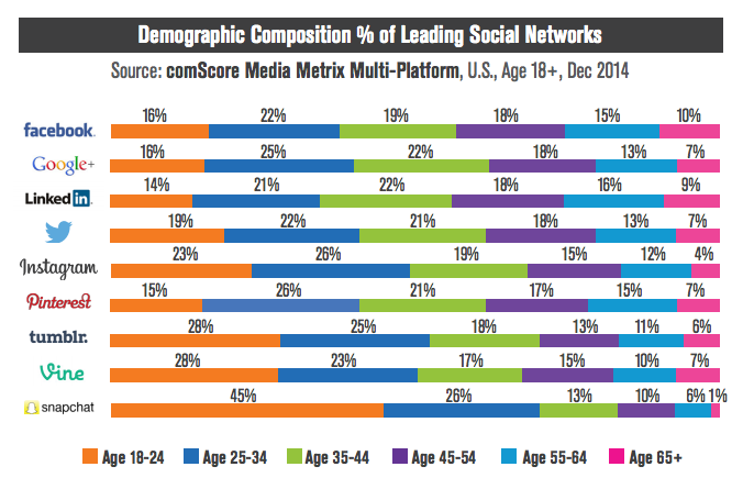 social-media-demographic-composition