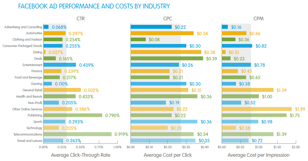 facebook-ad-performance-cost-by-industry